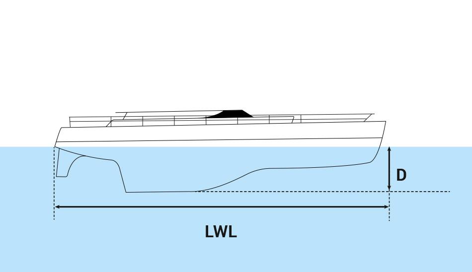 Formule immergée quille longue