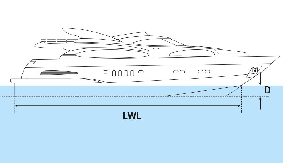 Formule immergée yacht à moteur